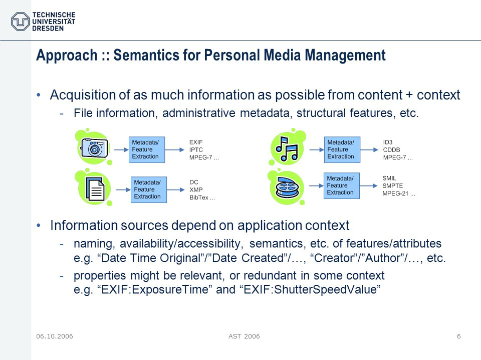 06.10.2006AST 20066 Approach :: Semantics for Personal Media Management Acquisition of as much information as possible from content + context -File in