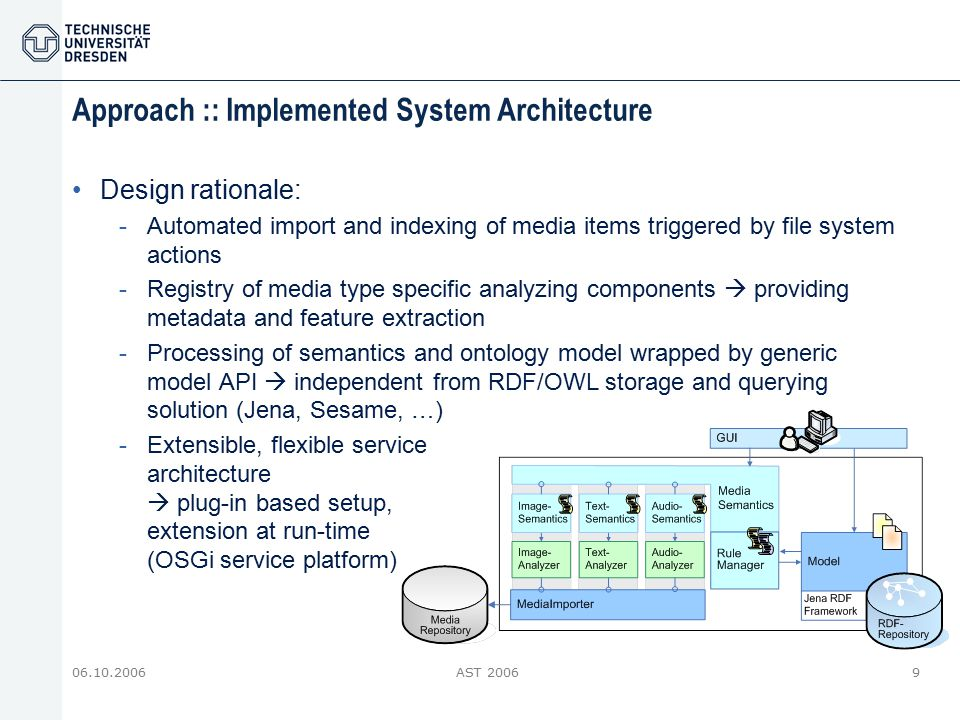 06.10.2006AST 20069 Approach :: Implemented System Architecture Design rationale: -Automated import and indexing of media items triggered by file syst