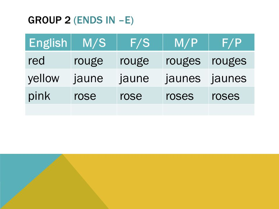 GROUP 2 (ENDS IN –E) EnglishM/SF/SM/PF/P redrouge rouges yellowjaune jaunes pinkrose roses