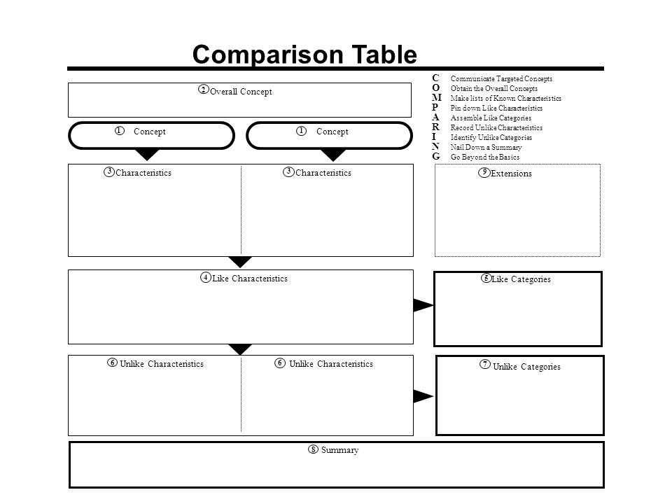 Comparison Table 1 Concept 1 2 Overall Concept 3 Characteristics 3 4 Like Characteristics 9 Extensions Communicate Targeted Concepts Obtain the Overal