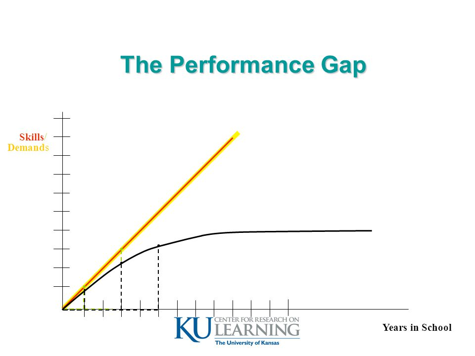 The Performance Gap Years in School Skills Demands /