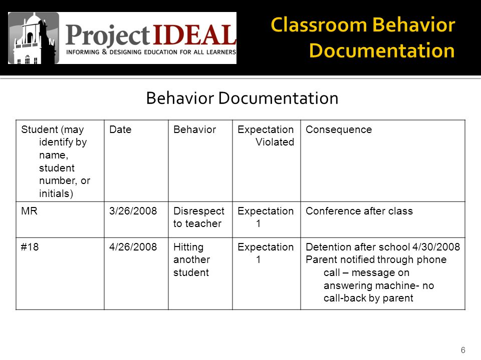 Behavior Documentation Student (may identify by name, student number, or initials) DateBehaviorExpectation Violated Consequence MR3/26/2008Disrespect