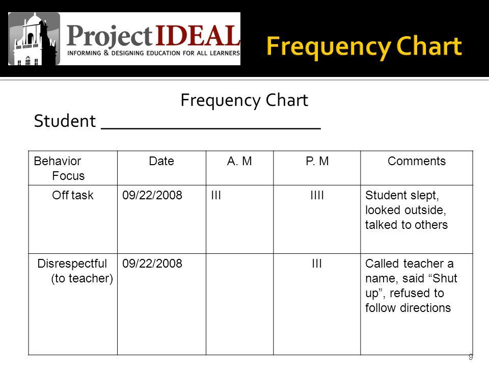 Frequency Chart Student ________________________ Behavior Focus DateA.
