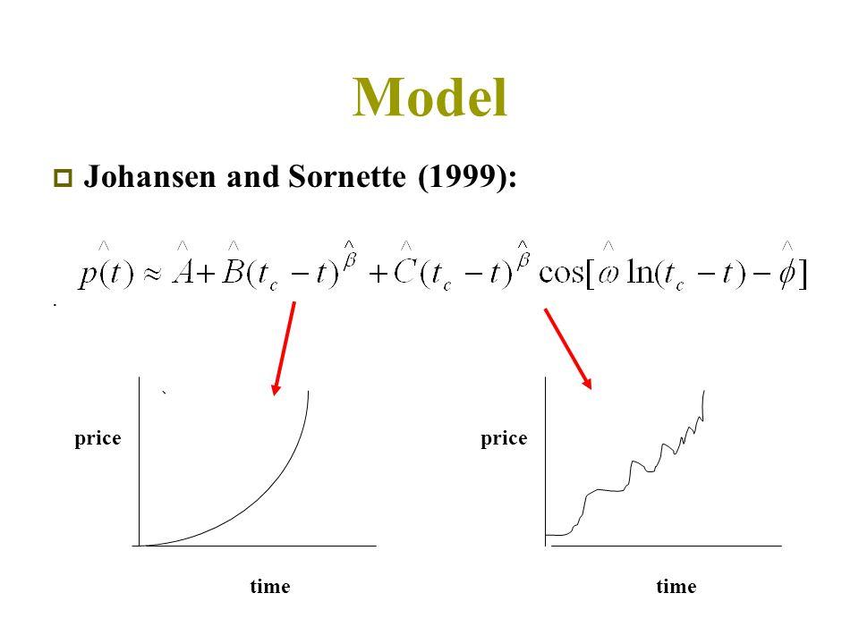 Model  Johansen and Sornette (1999):. 、 price time price time