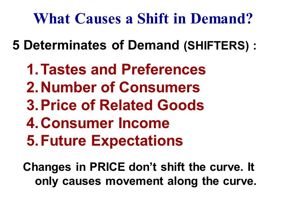 P Q o $5 4 3 2 1 PQDQD $5 4 3 2 1 10 20 35 55 80 D Price of Corn Quantity of Corn CORN 10 20 30 40 50 60 70 80 -- 10 20 40 60 D2D2 Change in Demand De