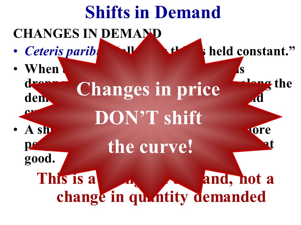Shifts in Demand CHANGES IN DEMAND Ceteris paribus- all other things held constant. When the ceteris paribus assumption is dropped, movement no longer occurs along the demand curve.