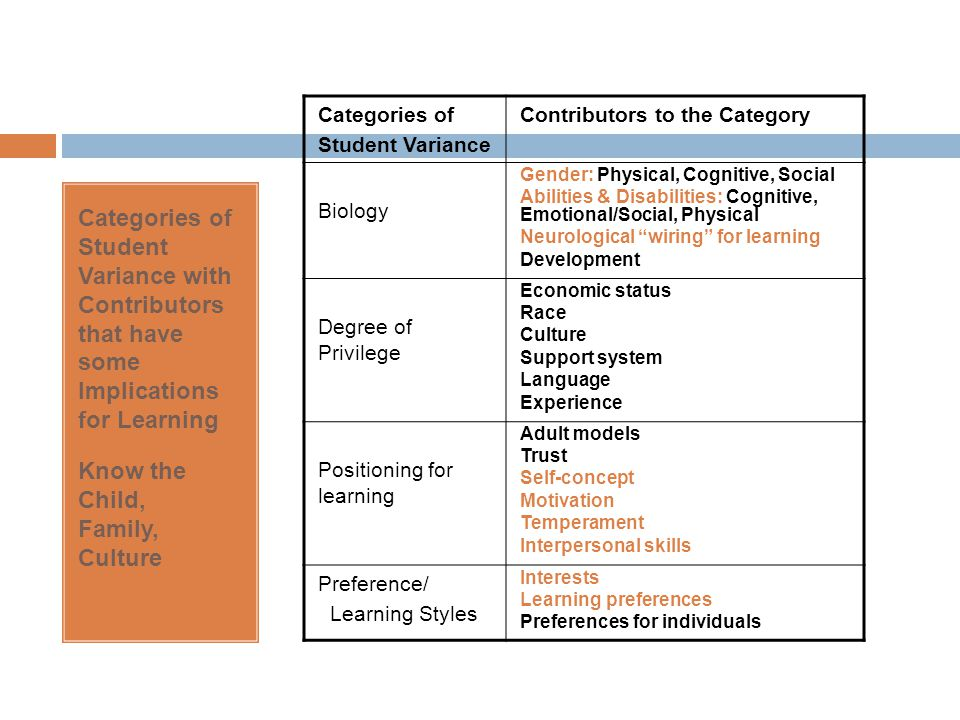 Categories of Student Variance with Contributors that have some Implications for Learning Know the Child, Family, Culture Categories of Student Varian