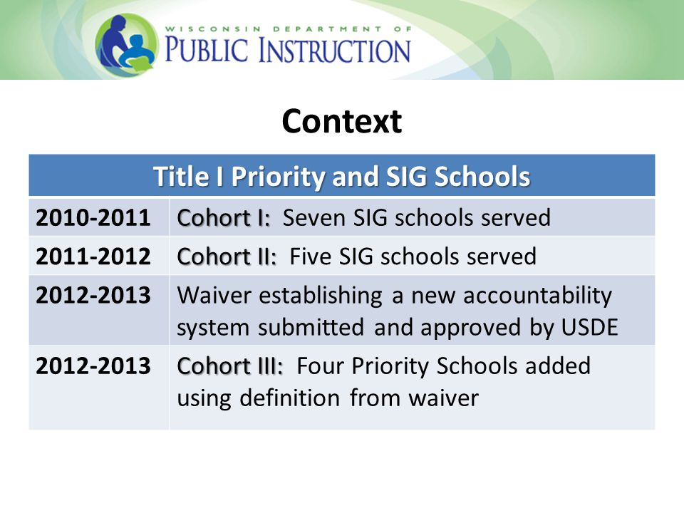 Key Strategy: SEA Resources Title I Focus Schools Funding provided to support school improvement plans and identified need(s) Ongoing professional development opportunities WI- RtI Center CESAs-Statewide Title I Network