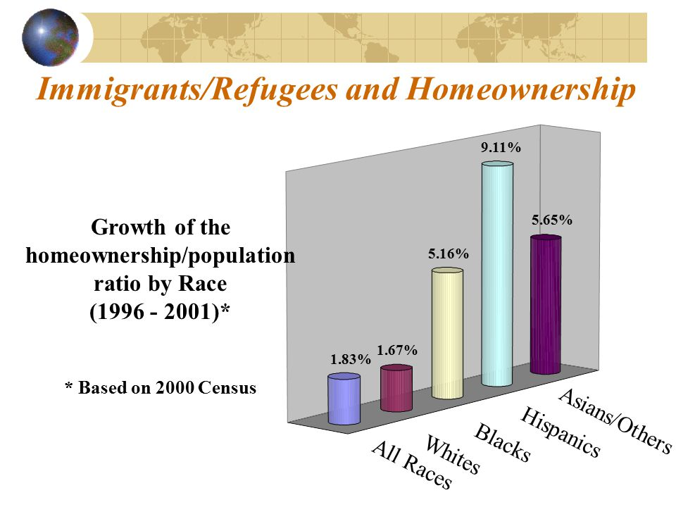 Immigrants/Refugees and Homeownership All Races Whites Blacks Hispanics Asians/Others 1.83% 1.67% 5.16% 9.11% 5.65% Growth of the homeownership/population ratio by Race (1996 - 2001)* * Based on 2000 Census