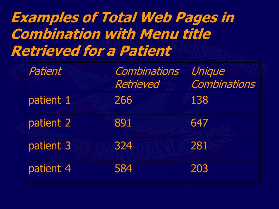 Examples of Total Web Pages in Combination with Menu title Retrieved for a Patient PatientCombinations Retrieved Unique Combinations patient 1266138 p