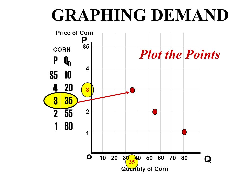 55 P Q o $5 4 3 2 1 PQDQD $5 4 3 2 1 10 20 35 55 80 Price of Corn Quantity of Corn CORN Plot the Points 10 20 30 40 50 60 70 80 GRAPHING DEMAND