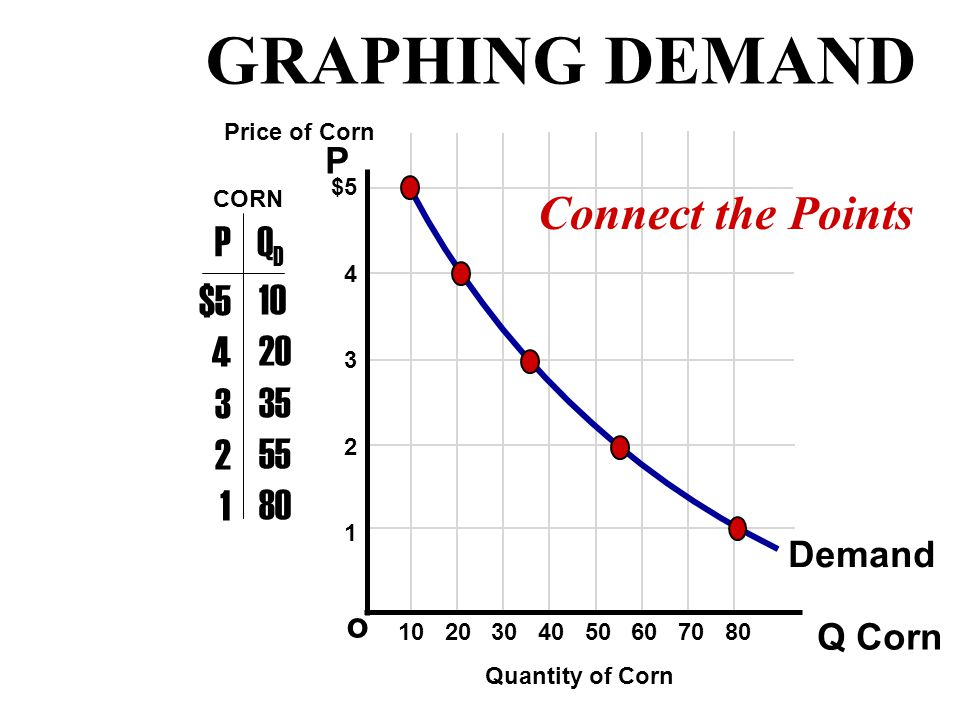 P Q o $5 4 3 2 1 PQDQD $5 4 3 2 1 10 20 35 55 80 Price of Corn Quantity of Corn CORN Plot the Points 10 20 30 40 50 60 70 80 GRAPHING DEMAND
