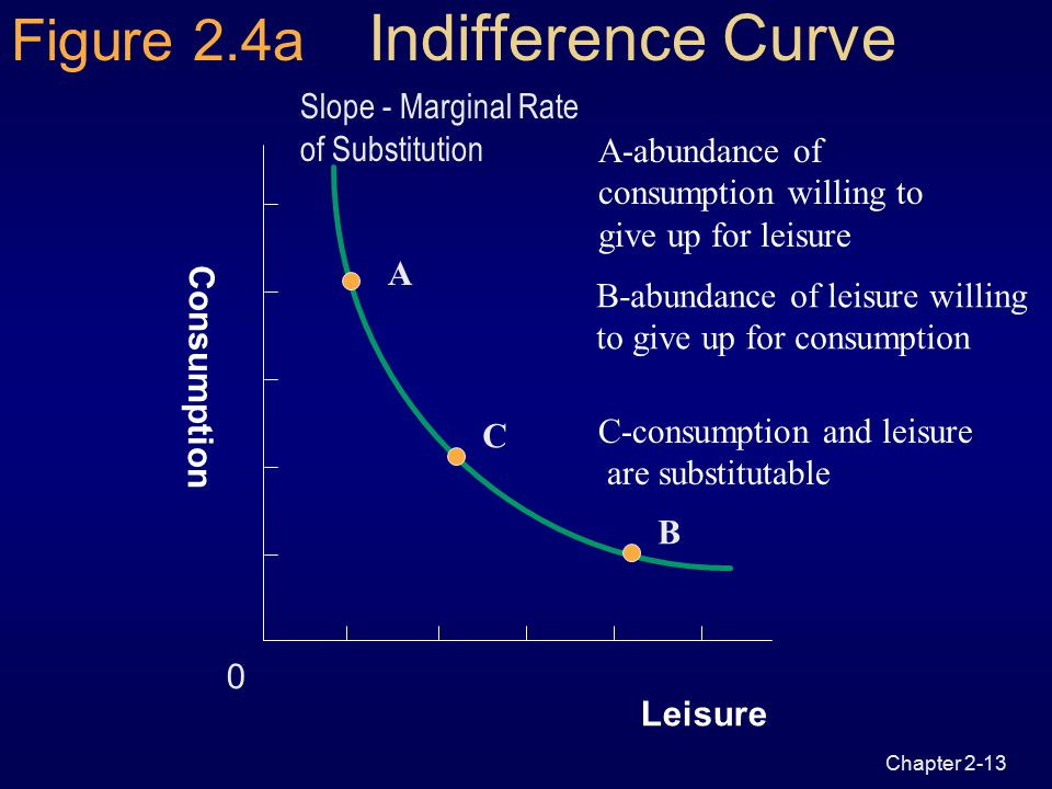"""Chapter 2-12 Preferences  Two """"goods""""  consumption (C)  leisure (L)  Represented by indifference curves, U  Indifferent between various combinati"""