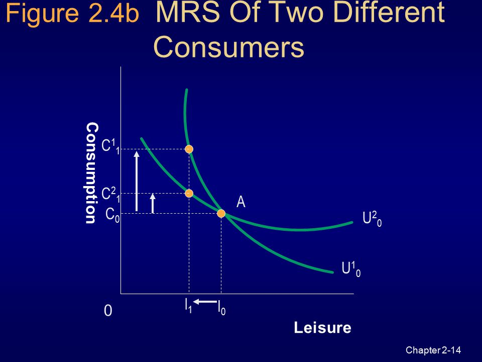 Chapter 2-13 Figure 2.4a Indifference Curve Leisure 0 Consumption B B-abundance of leisure willing to give up for consumption C-consumption and leisur