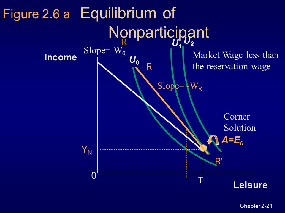 Chapter 2-20 The Consumer's Optimum  Optimal amount of income and leisure  Utility-maximizing equilibrium  highest indifference curve given the inc