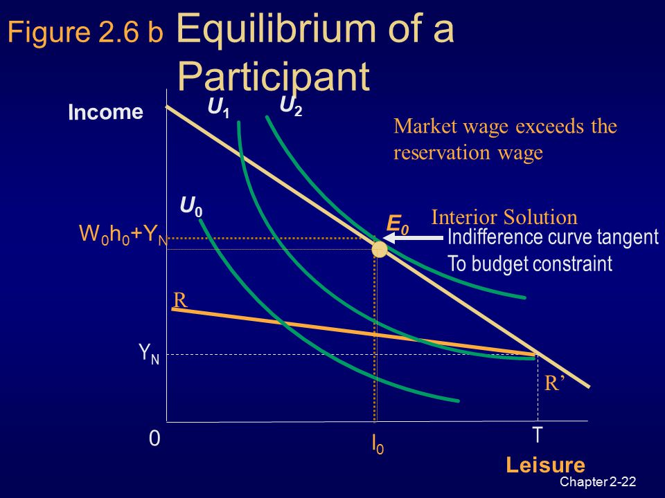 Chapter 2-21 Leisure 0 Income U1U1 U0U0 Figure 2.6 a Equilibrium of Nonparticipant R Market Wage less than the reservation wage T Slope=-W 0 U2U2 YNYN