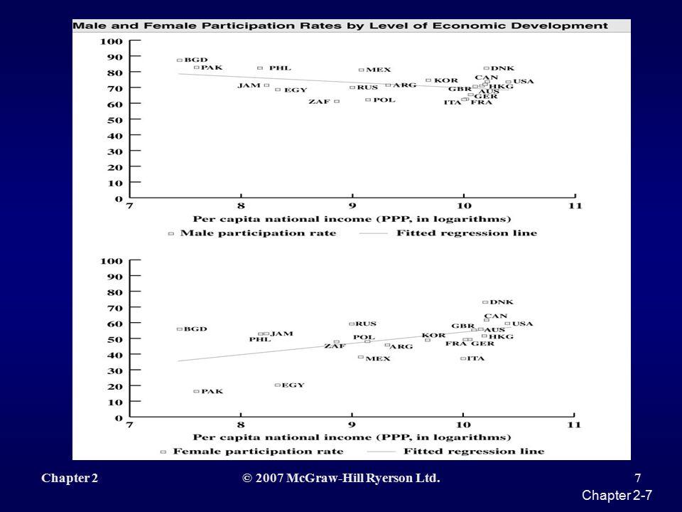 Chapter 2-6 Figure 2.2 Labour Force Participation Rates by Sex, 1901-1991
