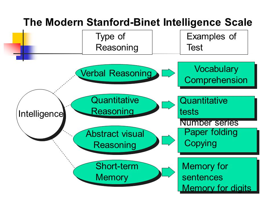 The Modern Stanford-Binet Intelligence Scale Type of Reasoning Examples of Test Intelligence Verbal Reasoning Abstract visual Reasoning Abstract visual Reasoning Vocabulary Comprehension Vocabulary Comprehension Quantitative Reasoning Short-term Memory Quantitative tests Number series Paper folding Copying Memory for sentences Memory for digits
