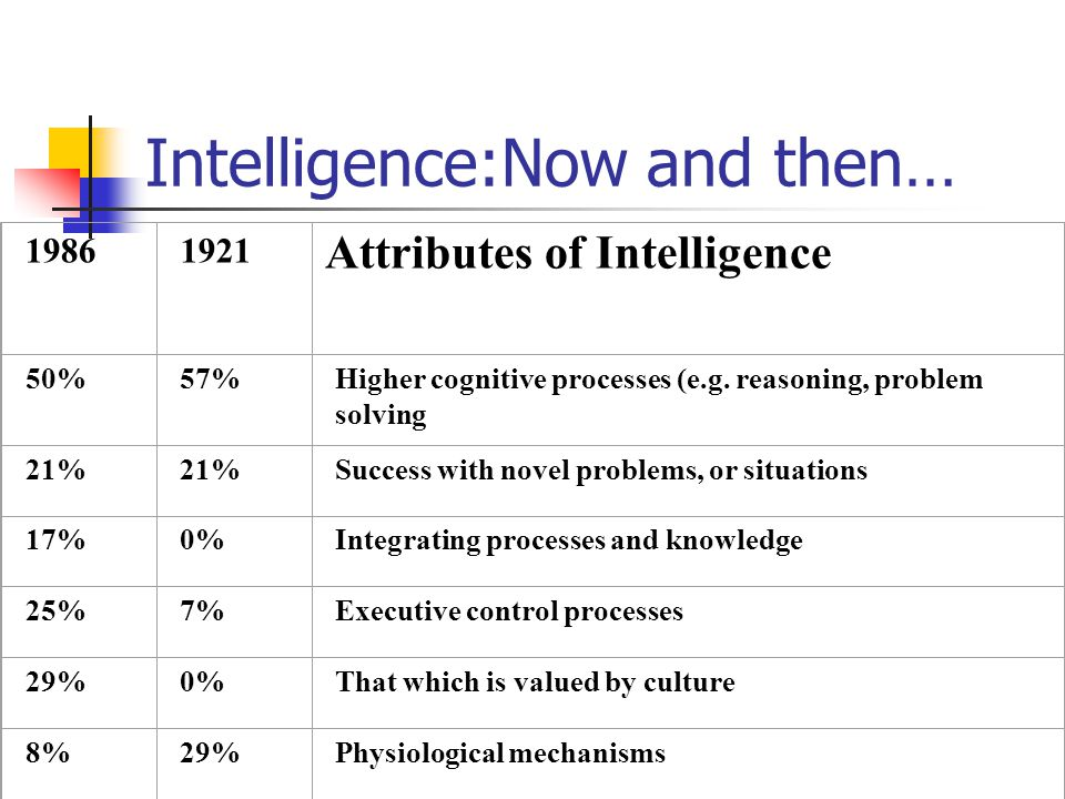 Intelligence:Now and then… 19861921 Attributes of Intelligence 50%57%Higher cognitive processes (e.g.