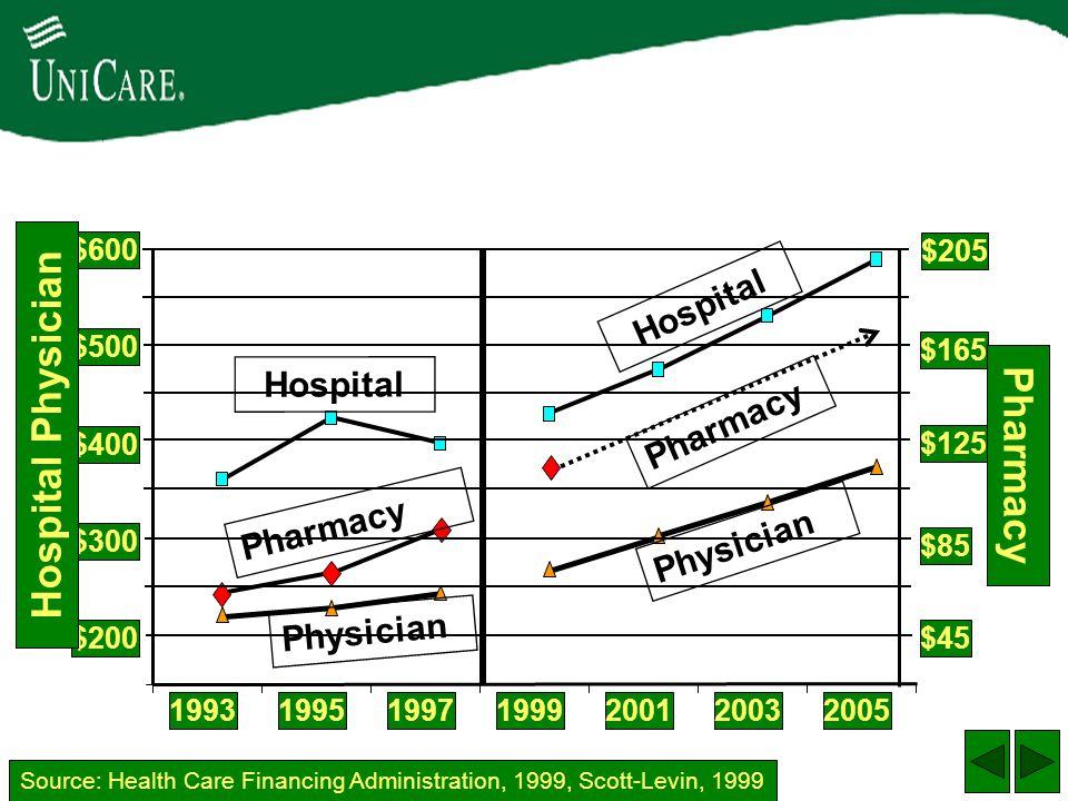 Physician Hospital Pharmacy Hospital Physician $200 $300 $400 $500 $600 1993199519971999200120032005 Hospital Physician Source: Health Care Financing Administration, 1999, Scott-Levin, 1999 $45 $85 $125 $165 $205 Pharmacy