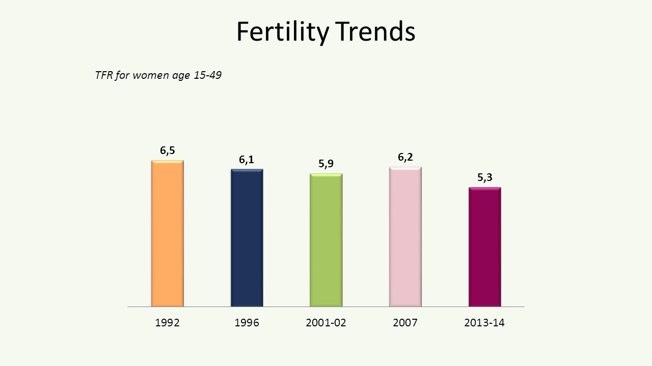 Fertility Trends TFR for women age 15-49