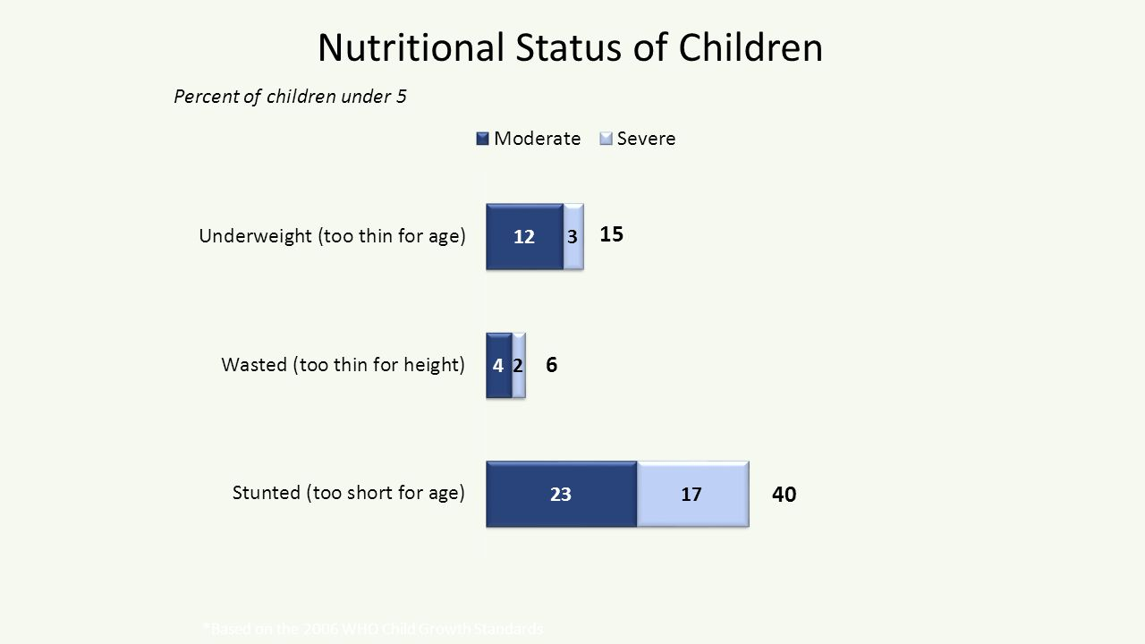 Nutritional Status of Children Percent of children under 5 15 40 6 *Based on the 2006 WHO Child Growth Standards