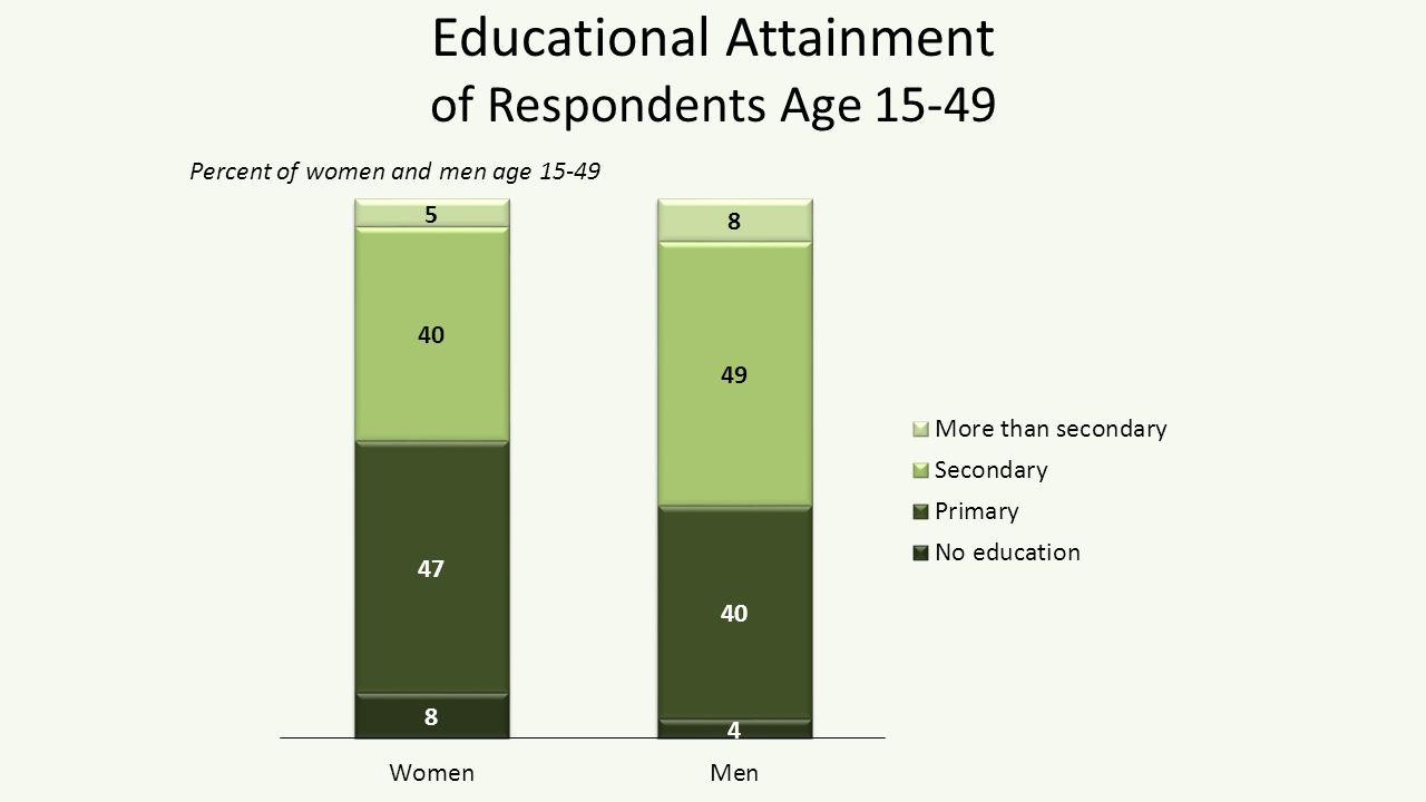 Marital Status Percent distribution of women and men age 15-49