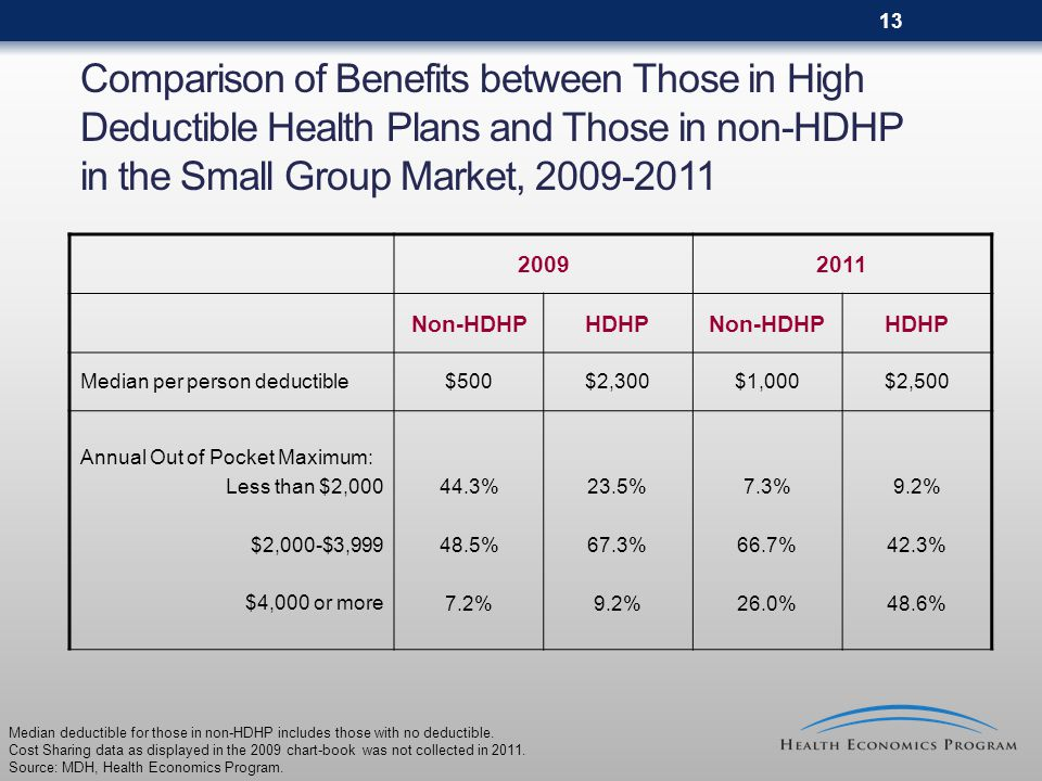 13 Comparison of Benefits between Those in High Deductible Health Plans and Those in non-HDHP in the Small Group Market, 2009-2011 20092011 Non-HDHPHDHPNon-HDHPHDHP Median per person deductible$500$2,300$1,000$2,500 Annual Out of Pocket Maximum: Less than $2,000 $2,000-$3,999 $4,000 or more 44.3% 48.5% 7.2% 23.5% 67.3% 9.2% 7.3% 66.7% 26.0% 9.2% 42.3% 48.6% Median deductible for those in non-HDHP includes those with no deductible.