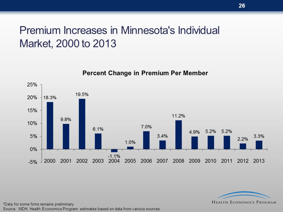 26 Premium Increases in Minnesota s Individual Market, 2000 to 2013 *Data for some firms remains preliminary.