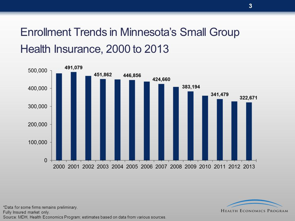 4 Premium Increases in Minnesota's Small Group Market, 2000 to 2013 Source: MDH, Health Economics Program; estimates based on data from various sources.