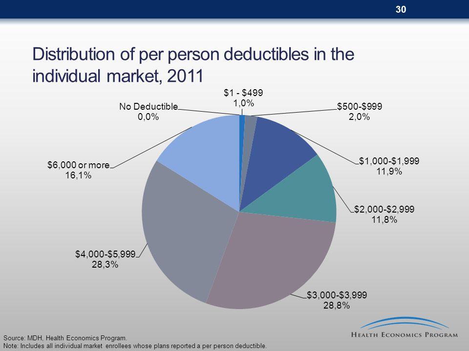 30 Distribution of per person deductibles in the individual market, 2011 Source: MDH, Health Economics Program.