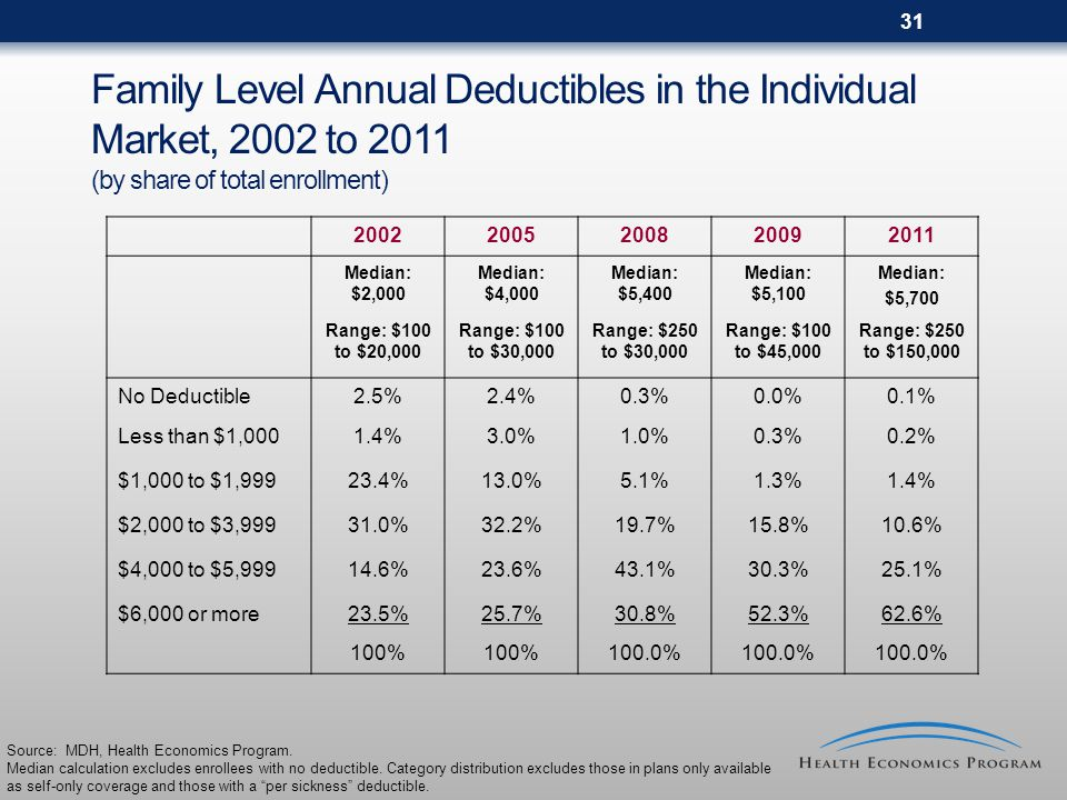 31 Family Level Annual Deductibles in the Individual Market, 2002 to 2011 (by share of total enrollment) 20022005200820092011 Median: $2,000 Median: $4,000 Median: $5,400 Median: $5,100 Median: $5,700 Range: $100 to $20,000 Range: $100 to $30,000 Range: $250 to $30,000 Range: $100 to $45,000 Range: $250 to $150,000 No Deductible2.5%2.4%0.3%0.0%0.1% Less than $1,0001.4%3.0%1.0%0.3%0.2% $1,000 to $1,99923.4%13.0%5.1%1.3%1.4% $2,000 to $3,99931.0%32.2%19.7%15.8%10.6% $4,000 to $5,99914.6%23.6%43.1%30.3%25.1% $6,000 or more23.5%25.7%30.8%52.3%62.6% 100% 100.0% Source: MDH, Health Economics Program.