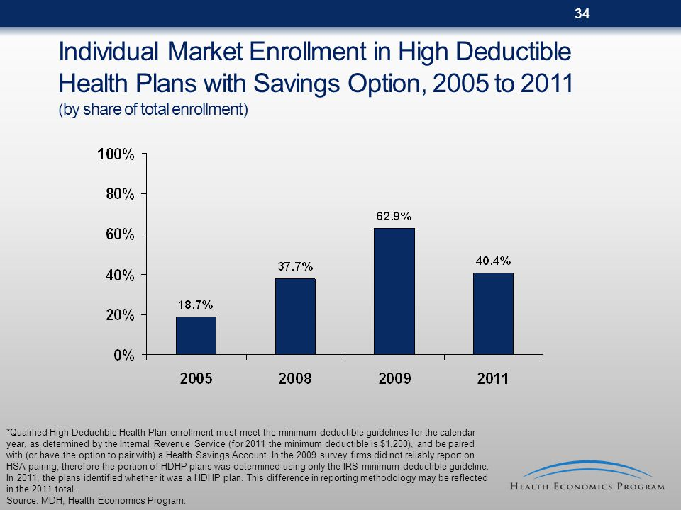 34 Individual Market Enrollment in High Deductible Health Plans with Savings Option, 2005 to 2011 (by share of total enrollment) *Qualified High Deductible Health Plan enrollment must meet the minimum deductible guidelines for the calendar year, as determined by the Internal Revenue Service (for 2011 the minimum deductible is $1,200), and be paired with (or have the option to pair with) a Health Savings Account.