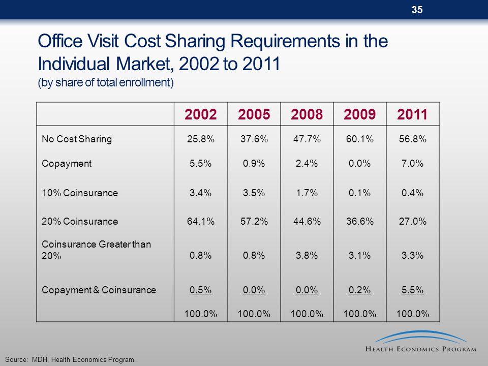35 Office Visit Cost Sharing Requirements in the Individual Market, 2002 to 2011 (by share of total enrollment) 20022005200820092011 No Cost Sharing25.8%37.6%47.7%60.1%56.8% Copayment5.5%0.9%2.4%0.0%7.0% 10% Coinsurance3.4%3.5%1.7%0.1%0.4% 20% Coinsurance64.1%57.2%44.6%36.6%27.0% Coinsurance Greater than 20%0.8% 3.8%3.1%3.3% Copayment & Coinsurance0.5%0.0% 0.2%5.5% 100.0% Source: MDH, Health Economics Program.