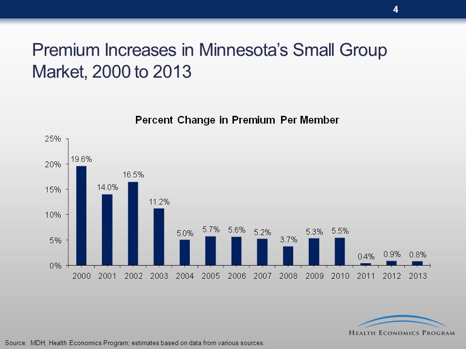 25 Enrollment Trends in Minnesota's Individual Market, 2000 to 2014 *Data based upon NAIC Q3 Financial Reports and Health Plan Self-Reported Numbers; Data remains preliminary.