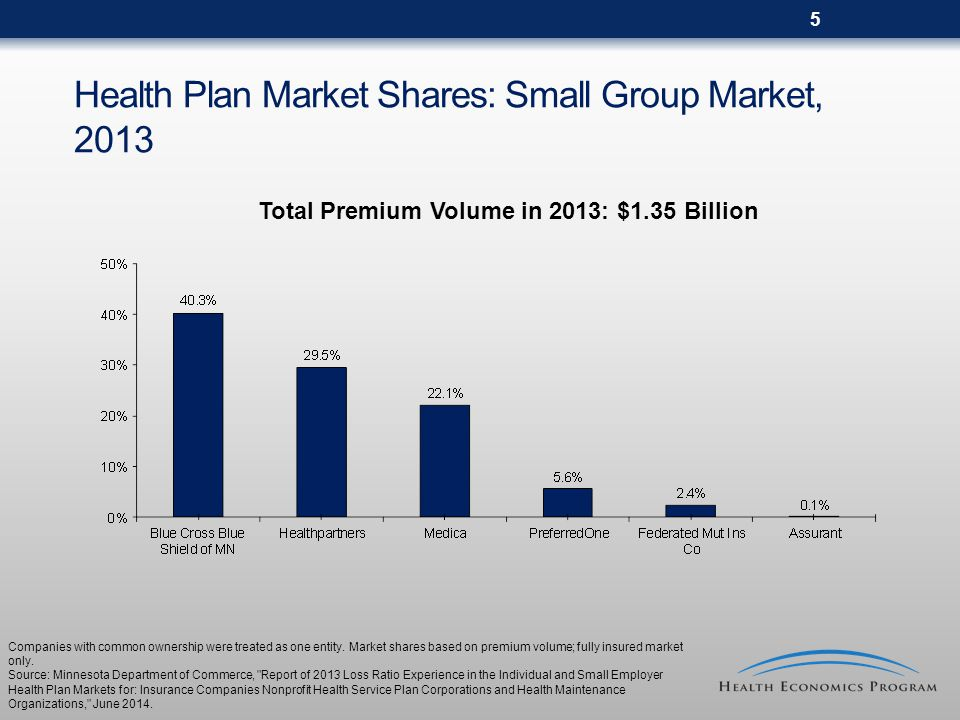 5 Health Plan Market Shares: Small Group Market, 2013 Total Premium Volume in 2013: $1.35 Billion Companies with common ownership were treated as one entity.