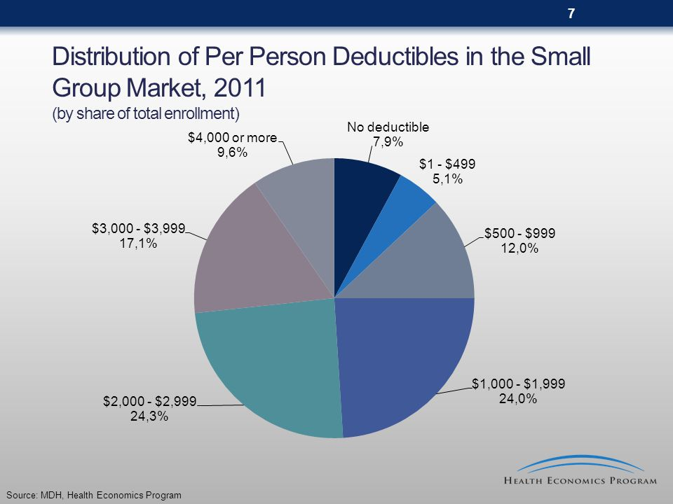 28 Per Person Annual Deductibles in the Individual Market, 2005 to 2011 (by share of total enrollment) 20022005200820092011 Median: $1,000 Range: $50 to $10,000 Median $1,500 Range: $50 to $10,000 Median: $2,050 Range: $150 to $10,000 Median: $3,000 Range: $100- $25,000 Median: $3,000 Range: $100- $25,000 No Deductible2.5%2.4%0.3%0.0%0% Less than $5004.9%2.9%1.0%0.5%1.0% $500 to $99924.8%13.6%5.8%3.9%2.0% $1,000 to $1,99938.7%40.6%25.8%20.2%11.9% $2,000 to $2,99920.1%26.0%40.5%19.6%11.8% $3,000 or more9.1%14.6%26.7%55.8%73.2% 100.0% Source: MDH, Health Economics Program.