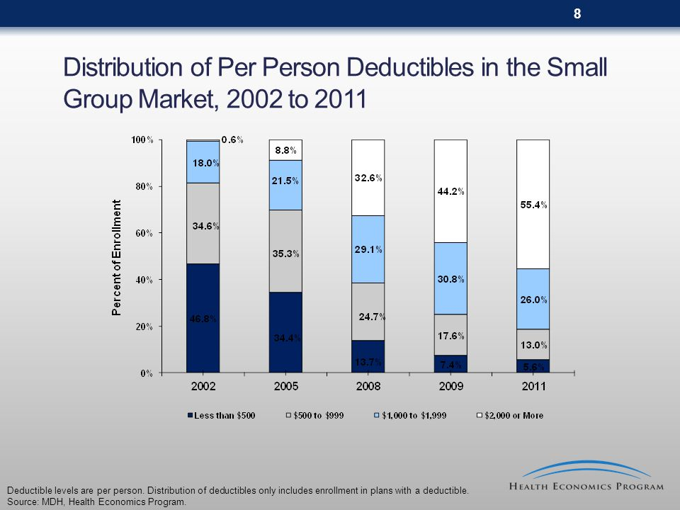 9 Family Level Annual Deductibles in the Small Group Market, 2002 to 2011 (by share of total enrollment) 20022005200820092011 Median: $1,000 Median: $2,000 Median: $3,000 Median: $4,200 Range: $200 to $5,000 Range: $200 to $10,000 Range: $500 to $20,000 No Deductible65.6%52.1%31.9%18.6%7.9% Less than $1,00015.7%16.4%9.3%6.1%5.5% $1,000 to $1,99912.0%16.9%15.7%13.3%9.6% $2,000 to $3,9996.5%10.3%20.5%25.1%22.6% $4,000 or More0.3%4.3%22.7%37.0%54.5% 100.0% Median calculation excludes enrollees with no deductible.