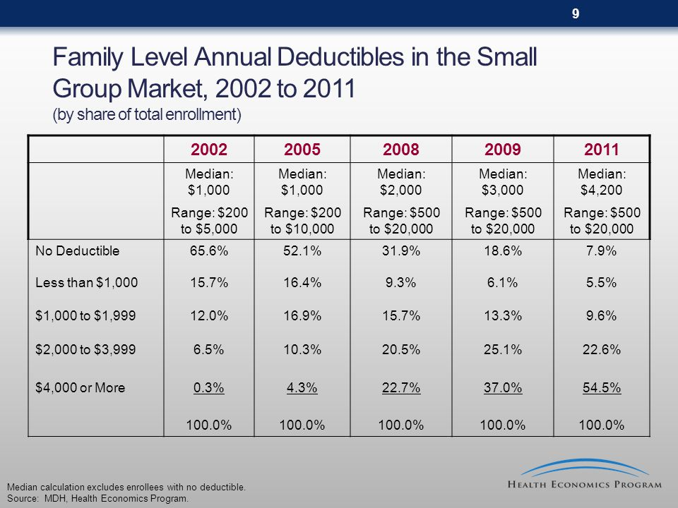 10 Distribution of Family Level Deductibles in the Small Group Market, 2011 (by share of total enrollment) Source: MDH, Health Economics Program.