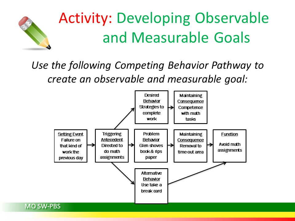 MO SW-PBS Activity: Developing Observable and Measurable Goals Use the following Competing Behavior Pathway to create an observable and measurable goal: