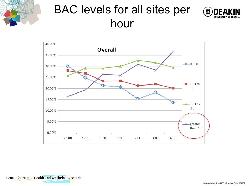 BAC levels for all sites per hour