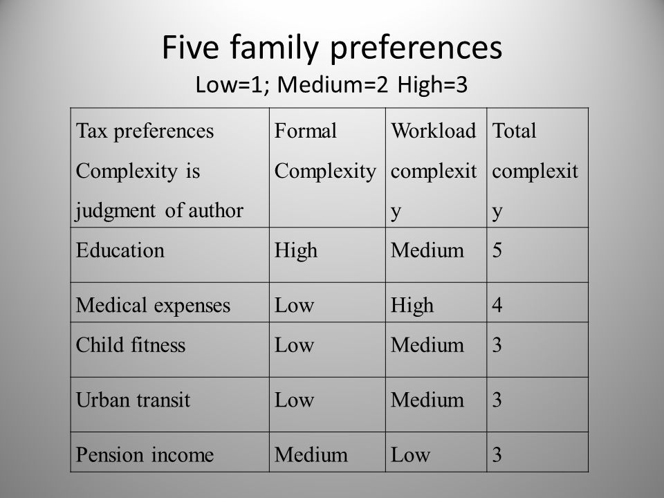 Five family preferences Low=1; Medium=2 High=3 Tax preferences Complexity is judgment of author Formal Complexity Workload complexit y Total complexit y EducationHighMedium5 Medical expensesLowHigh4 Child fitnessLowMedium3 Urban transitLowMedium3 Pension incomeMediumLow3