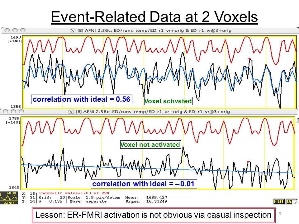 Event-Related Data at 2 Voxels correlation with ideal = 0.56 correlation with ideal = – 0.01 Lesson: ER-FMRI activation is not obvious via casual insp