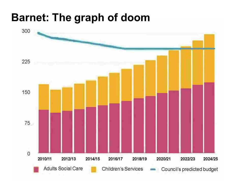 12 Barnet: The graph of doom