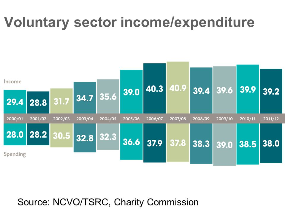 Voluntary sector income/expenditure Source: NCVO/TSRC, Charity Commission