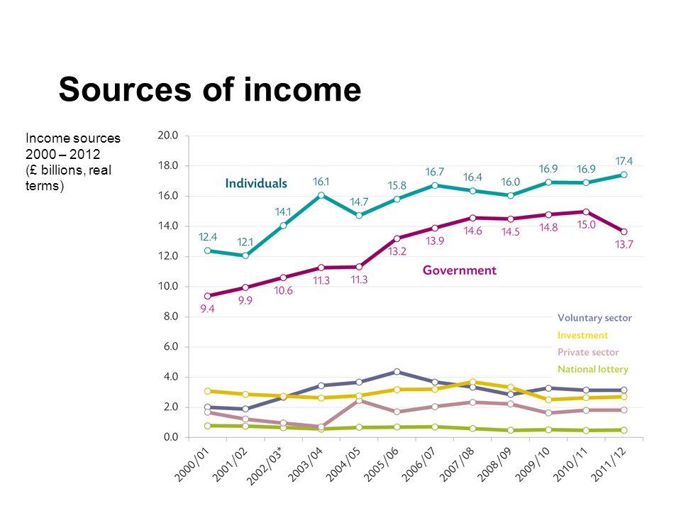 Volunteering Proportion of people formally volunteering, 2001 – 2012/13 (% of respondents)