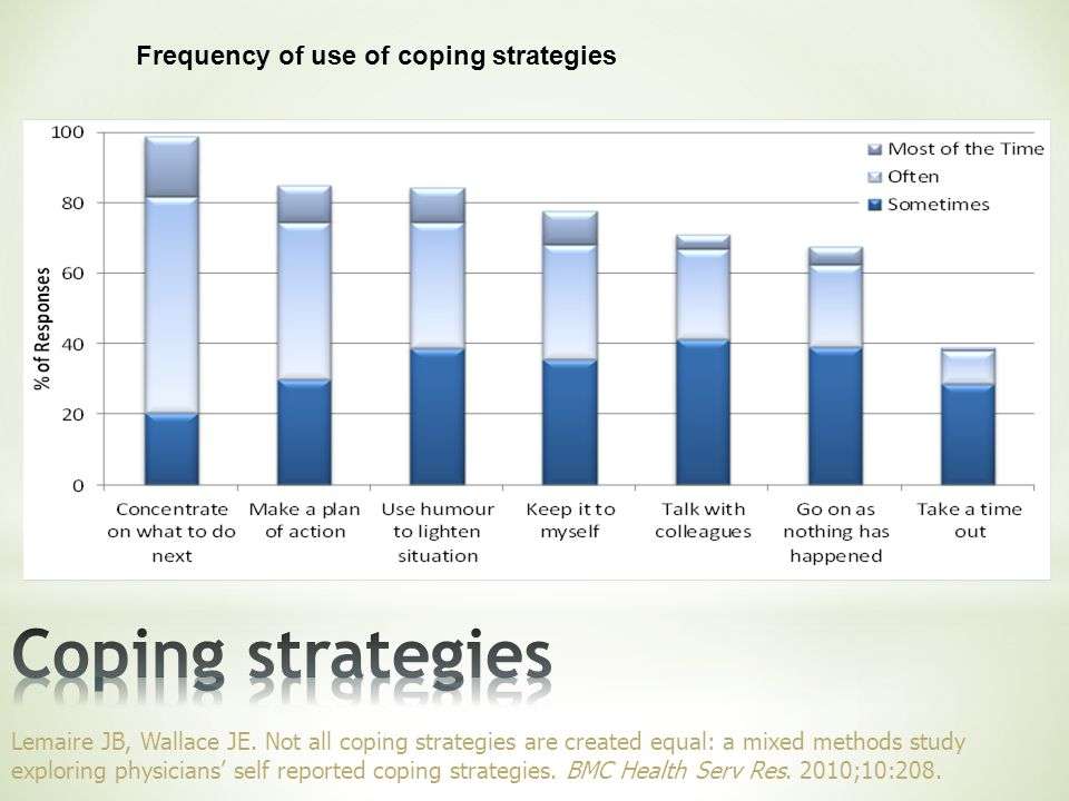 Frequency of use of coping strategies Lemaire JB, Wallace JE.