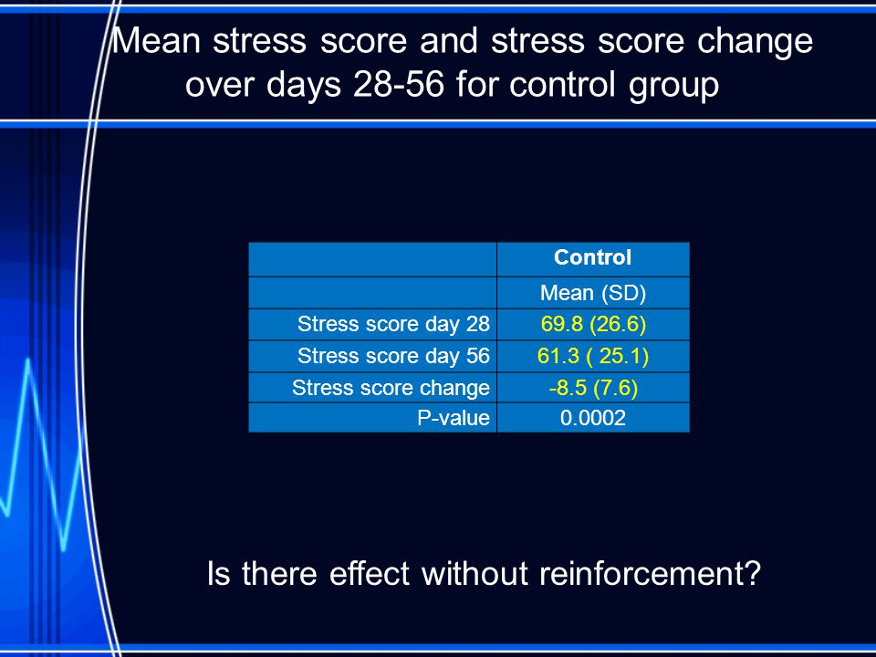 Mean stress score and stress score change over days 28-56 for control group Control Mean (SD) Stress score day 2869.8 (26.6) Stress score day 56 61.3 ( 25.1) Stress score change-8.5 (7.6) P-value 0.0002 Is there effect without reinforcement