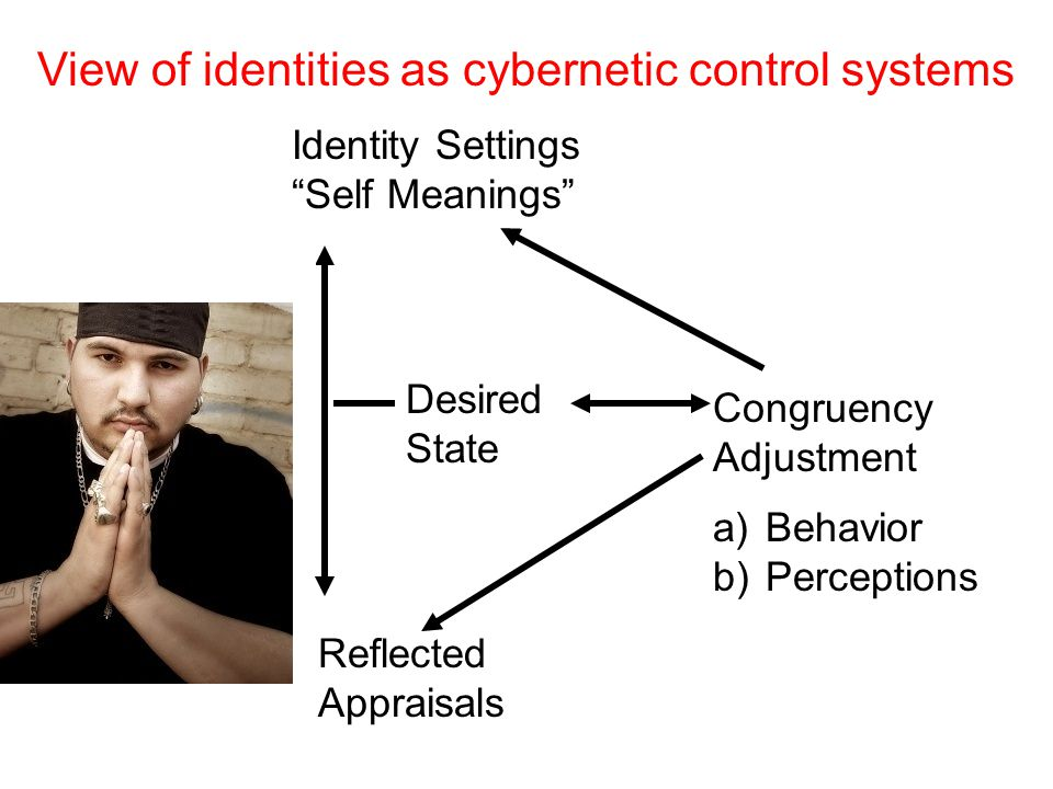 "Reflected Appraisals Identity Settings ""Self Meanings"" View of identities as cybernetic control systems Congruency Adjustment a)Behavior b)Perceptions"