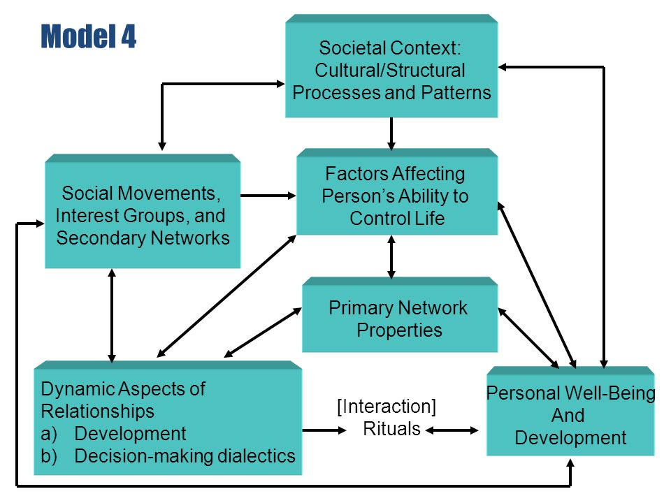 Model 4 [Interaction] Rituals Personal Well-Being And Development Dynamic Aspects of Relationships a)Development b)Decision-making dialectics Primary Network Properties Factors Affecting Person's Ability to Control Life Societal Context: Cultural/Structural Processes and Patterns Social Movements, Interest Groups, and Secondary Networks